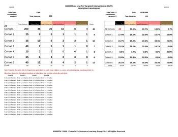 DUTI Discipline Data Report Template