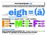 DYSLEXIA RESOURCES: Vowel Quadrigraph eigh, Mini Poster, WORD