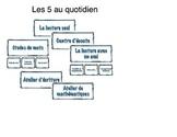 Daily 5 Posters in French Les 5 au quotidien en francais