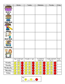 Center Rotations and rubric