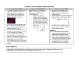 Daily Activity Progressions - FactsWise Multiplication and