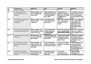 Daily CAFE Reading Strategies- Learning Goals and Scales