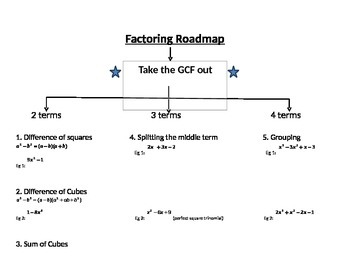 Daily Factoring Review - Notes