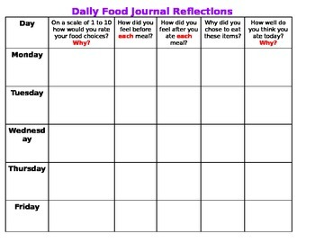 Daily Food Journal Reflection