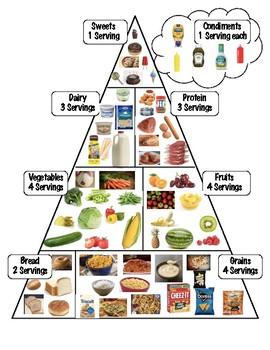 Daily Food Pyramid and Tracker