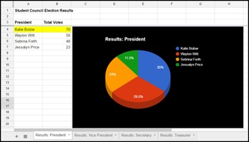 Daily Google Drive: Week 9 Election Results
