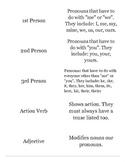 Daily Grammar Practice (DGP) Monday Notes Key Vocab Flashcards