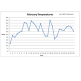 Daily High Temperature Graphs