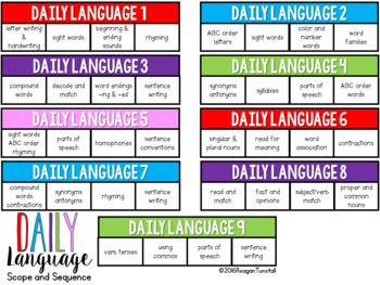 Daily Math and Daily Language Scope and Sequence