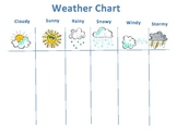 Daily Weather Chart2