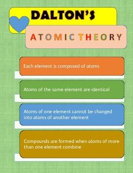 Dalton's Atomic Theory of Matter
