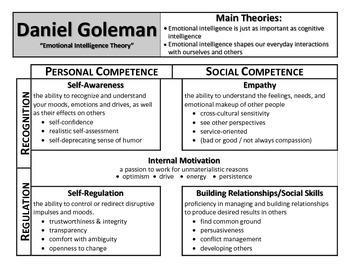 Daniel Goleman Notes: Emotional Intelligence