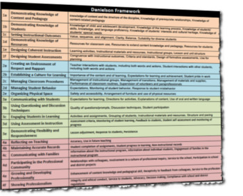 Danielson Evaluation Framework Reference Guide with Key Components