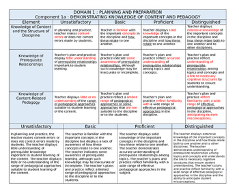Domain 1 Danielson Teaching Resources