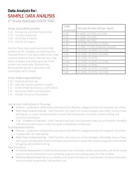 Data Analysis Tool for Teachers to Review Assessments