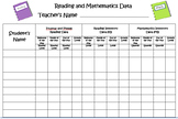 """Data Chart - Fountas and Pinnell/Reading Inventory/Math Inventory """"EDITABLE"""""""