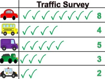 Data and Graphing Activity - Traffic Survey.