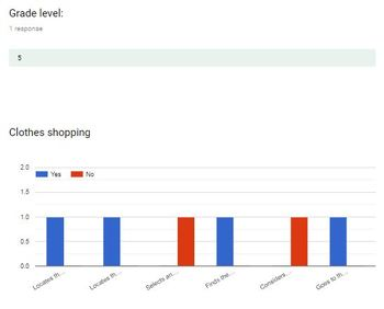 Data Collection for Clothes Shopping developed for Google Forms