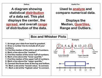 Data Displays Student Outline Notes Stem Leaf Box Whiskers Histogram Dot Plots