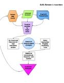 Data Meeting Flow Chart
