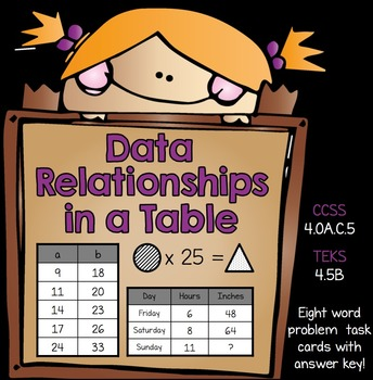 MATH TEST PREP: Input Output Tables & Data Relationships, STAAR Aligned