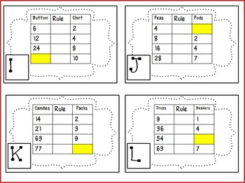 Data Tables- Identifying Patterns with Division