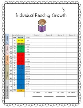 Data Tracking Reading Assessment Tool for Student Led Conferences