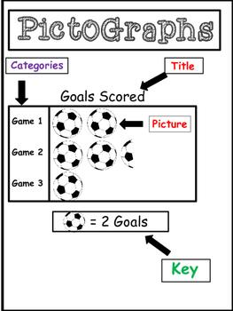 Math Graphs: Bar Graphs, Line Graphs, Pictographs, and More!