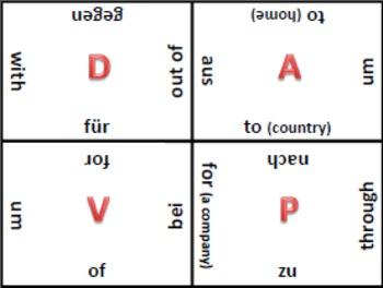 Dative Prepositions: Lesson Bundle