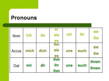 Dative Pronouns: Lesson Bundle