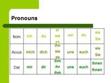 Dative Pronouns Unit