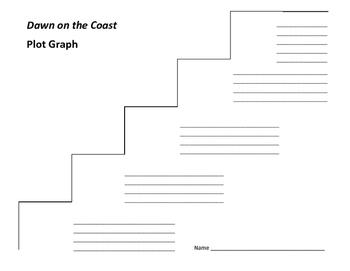 Dawn on the Coast Plot Graph - Ann M. Martin