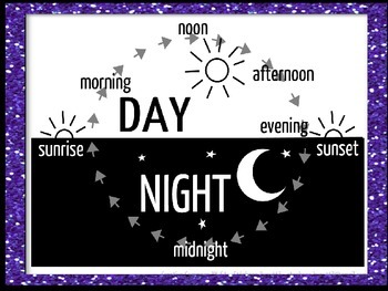 Day & Night Cycle - Suns apparent Movement