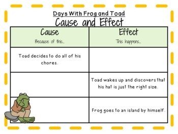Days With Frog and Toad by Arnold Lobel:    A Complete Literature Study!