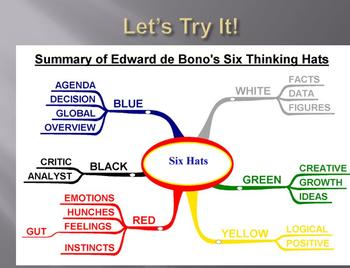 DeBono's Six Hats of Thinking