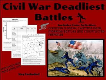 Deadliest Battles of the Civil War