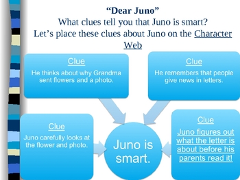 """Dear Juno"" - Treasures Reading Program 3rd- Story Elements"