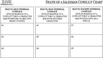 Death of a Salesman Conflict Chart