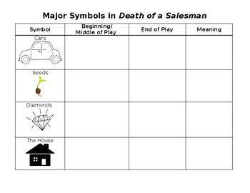 Death of a Salesman Symbolism Chart