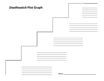 Deathwatch Plot Graph - Robb White