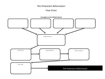 Debate Carousel- Protestant Reformation