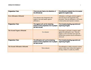 Debate Guide / Timeline