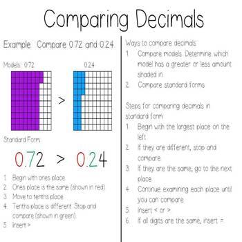 Decimal Anchor Charts