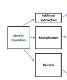 Decimal Computation Flow Map