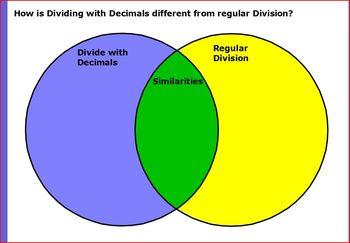 Decimal Division Review