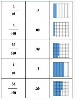 Decimal Fraction Matching Cards