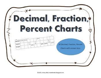 Decimal Fraction Percent Charts