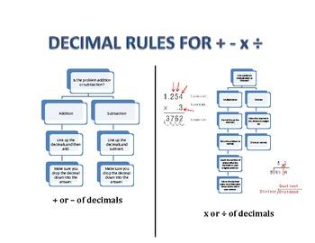 Decimal Information Chart