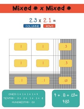 Decimal Multiplication Model Unit
