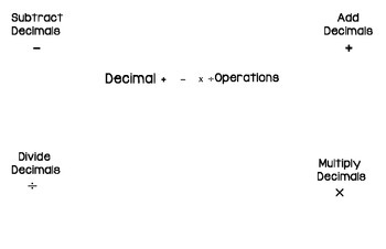 Decimal Operation Foldable 5.NBT.7
